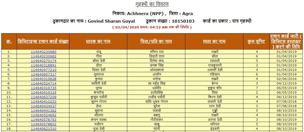 Ration Card List in UP 2020