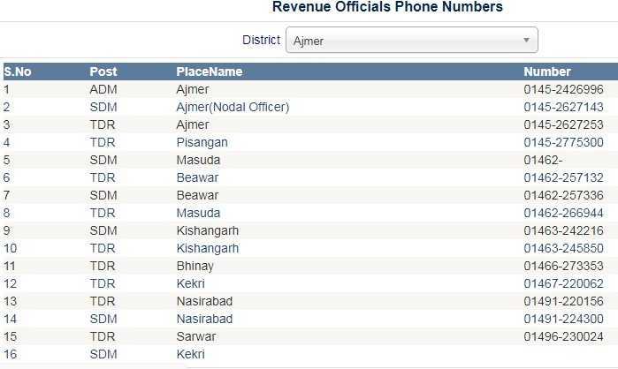 apna khata helpline number