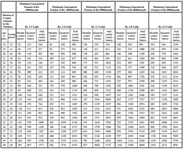 Atal Pension Yojana chart