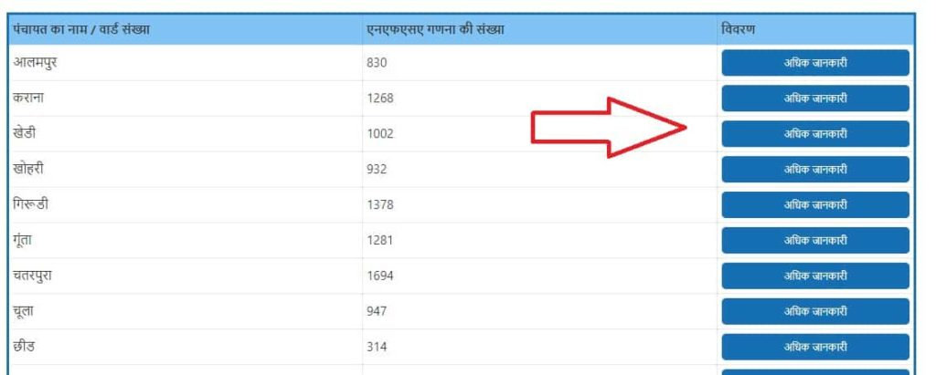 Khadya Suraksha Yojana List download